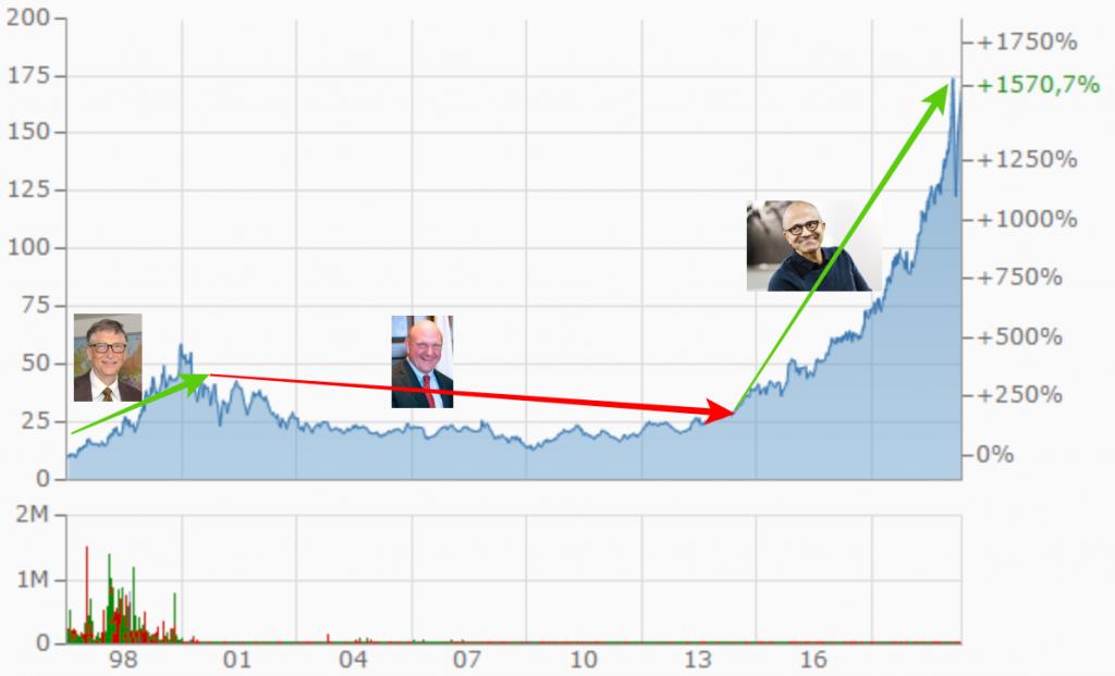 Stock Microsoft Satya Nadella Tobias Reith 2